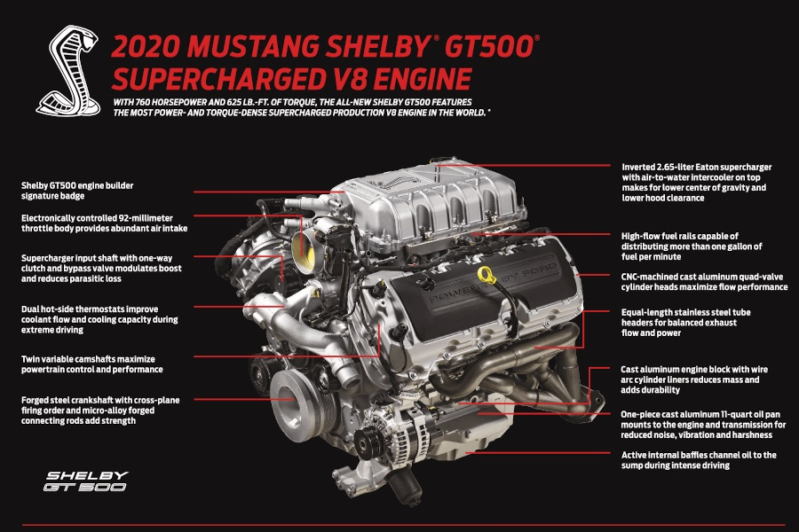 2020 Shelby GT500 Predator Engine