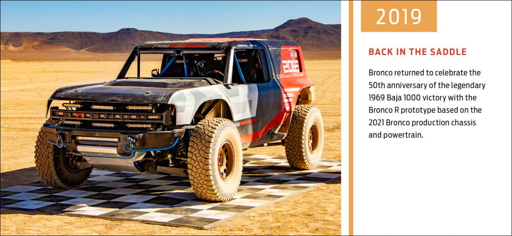 2021 Ford Bronco History