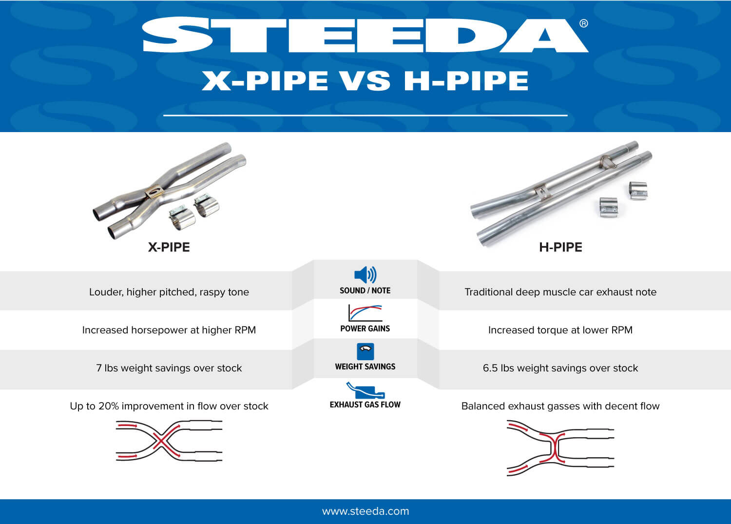 X-Pipe vs H-Pipe Micrographic