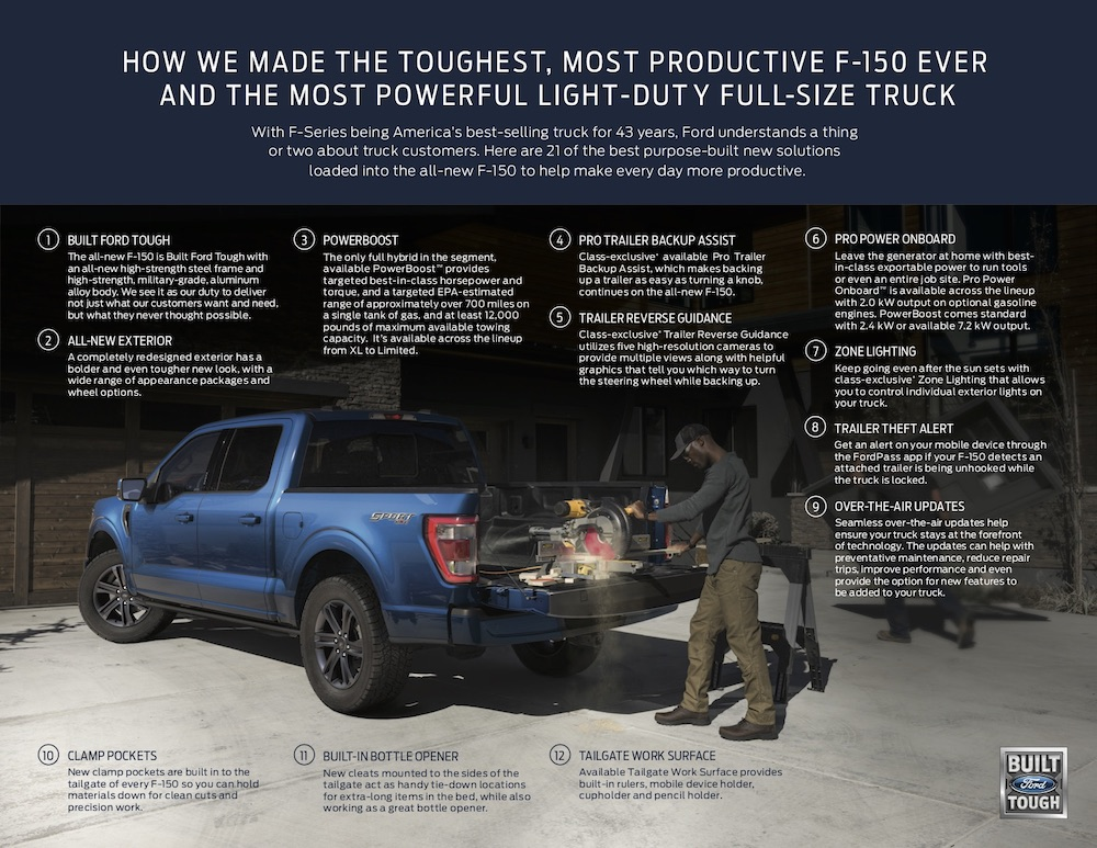 2021 Ford F-150 Infographic