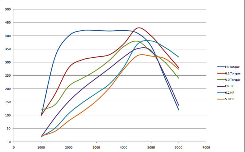 Ford F-150 Different Engines Dyno Graph
