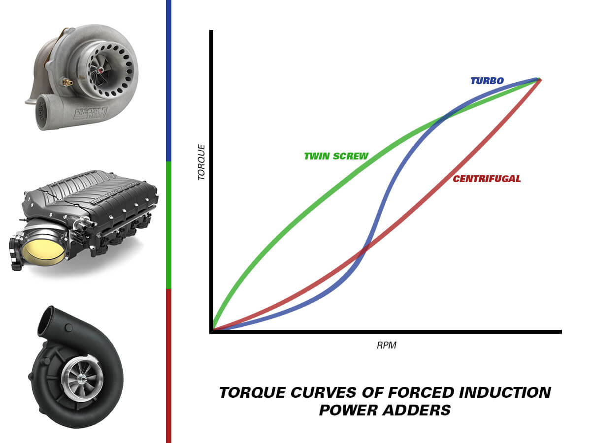 supercharger vs turbocharger power graph