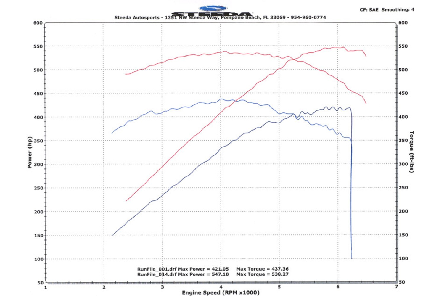 Steeda 54l Sc Shelby Ford S197 Mustang Induction Power Pack Sct W 2011 Gt500 Wiring Diagram 07 09